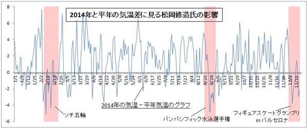 松岡修造と日本の気温をグラフ化した画像が話題! オリラジは数年前から知っていた(笑)