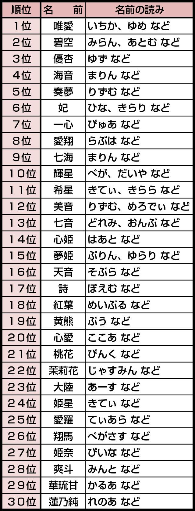 女の子 キラキラ ネーム 【キラキラネームじゃない】女の子の珍しい名前725例!ひらがな、古風...