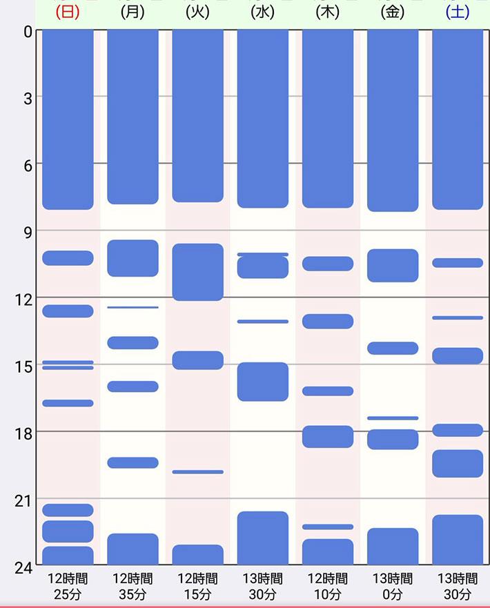 赤ちゃん 1 ヶ月 睡眠 時間 生後1、2、3ヶ月の赤ちゃんの睡眠時間はどのくらい?昼と夜のどちらが...