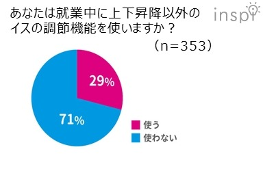 あなたは就業中に上下昇降以外のイスの調節機能を使いますか?の質問に遣うと答えたのは29パーセント。