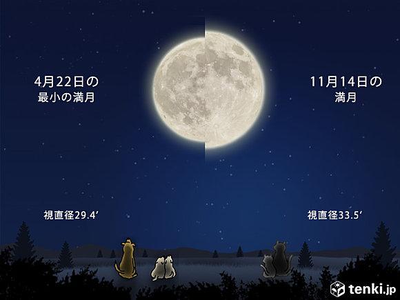 14日は68年ぶりに巨大満月
