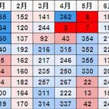 あなたの誕生日は何位?日本人の『誕生日多い順ランキング』がオモシロい